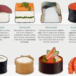 Vodič: kako pravilno uživati sushi na Japonskem